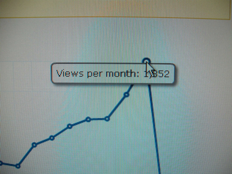 It says 1852 views that month!!!!